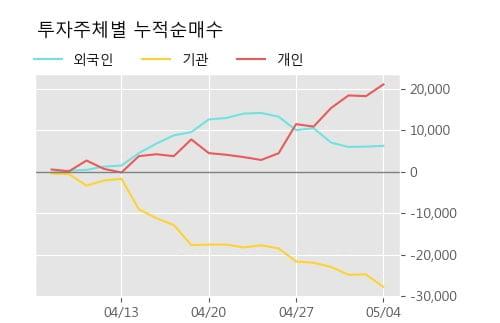 'DL우' 52주 신고가 경신, 단기·중기 이평선 정배열로 상승세