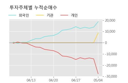'네이블' 52주 신고가 경신, 주가 상승세, 단기 이평선 역배열 구간