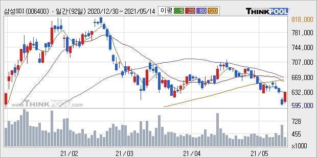 삼성SDI, 장시작 후 꾸준히 올라 +5.15%... 이평선 역배열 상황에서 반등 시도