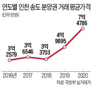 """""""호가 4억 올려도 매수자 줄섰다""""…인천 부동산 '불장'된 이유"""
