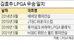 '천재의 부활' 김효주, 5년3개월 침묵 깨고 역전 우승…통산 4승