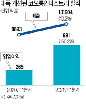 코오롱인더, 中 폴더블 필름 시장 90% 장악