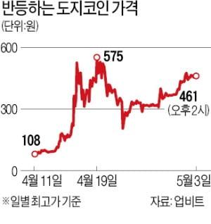 '도지파더' 머스크 美 방송 8일 출연…도지코인 상승 기대에 투자자 몰려