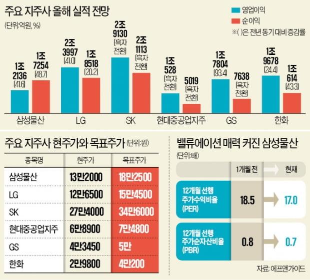 """지주사의 재발견…""""저평가·신성장 동력 매력"""""""