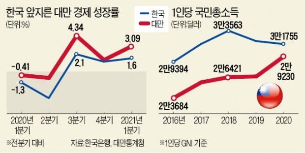 급부상한 대만 경제…1분기 성장률 韓의 2배
