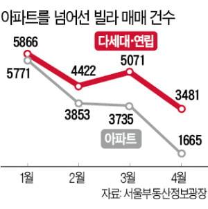 서울 빌라 거래량, 4개월 연속 아파트 넘었다