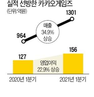 카카오게임즈 35% 성장…스크린골프 '실적 굿샷'