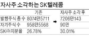 SKT, 자사주 2.6조 소각…역대 2위 규모…1년 신고가