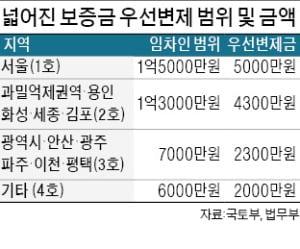 서울 전세보증금 '임차인 보호' 1억5000만원으로 확대