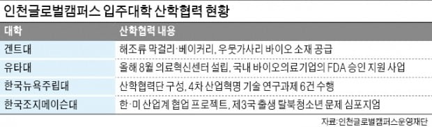 인천산 해조류 막걸리는 어떤 맛?…글로벌캠퍼스 입주 외국계대학, 이색 산학협력 잇따라