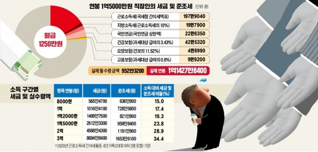 연봉 1.5억 찍는 순간 세금폭탄 현실로…손에 쥐는 건 1.1억원