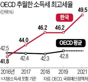 문재인 정부, 소득세율 두 차례 올려 최고 49.5%로…OECD 평균 '훌쩍'