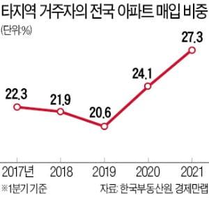 4가구 중 1가구 외지인이 샀다…매입 비중 27.3%로 '역대 최고'