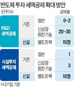 """홍남기 """"반도체 R&D·시설투자 세액공제 확대"""""""