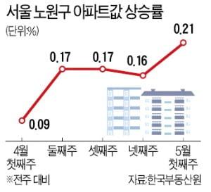 서울 집값 상승세 지속…노원구 아파트 가장 많이 올랐다