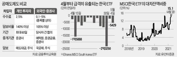 ETF 최대 유출도 공매도 탓?