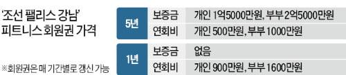 """""""돈 있어도 못 구해""""…강남 호텔 '헬스회원권 대란'"""