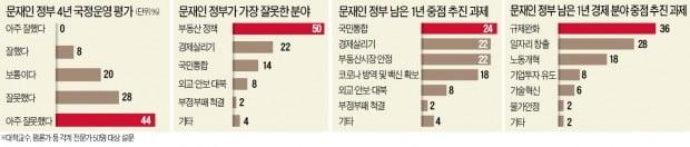 """""""문 대통령, 국정운영 잘못"""" 72%…""""남은 1년 국민통합·부동산 전념을"""""""