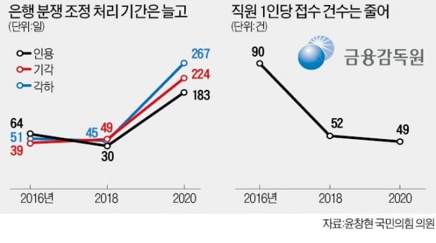 금감원 '윤석헌號 3년'…분쟁조정 지지부진