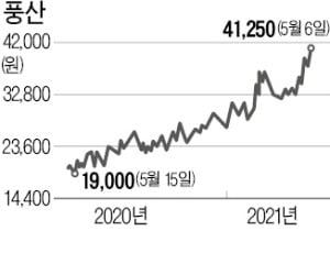 구리값 10년만에 최고가…풍산, 올들어 48% 급등