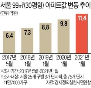 부동산 쏙 빼고 '문재인 정부 4년 성과' 자랑한 기재부