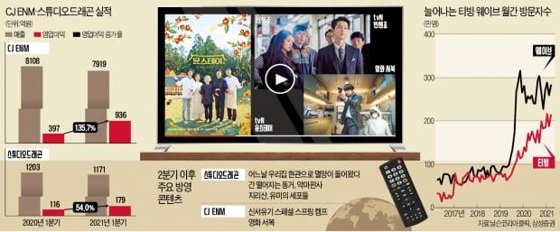 """""""콘텐츠엔 불황 없다""""…스튜디오드래곤·tvN이 보여준 'K드라마의 힘'"""