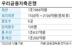 """우리금융지주, 저축은행에 1000억 투입 """"영업력 강화…업계 10위권 키울 것"""""""