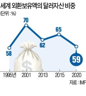 구겨진 달러 자존심…외환보유액 비중 25년만에 '최저'