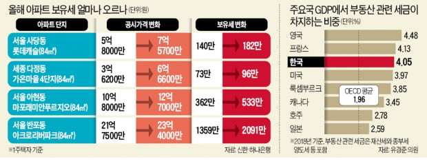 공시가 '6억 초과' 43만가구 급증…올해 재산세 30% 늘어난다