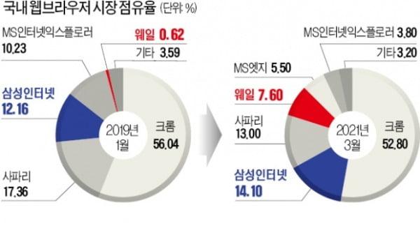 구글이 장악한 웹브라우저 시장…삼성·네이버 '국산의 반란'
