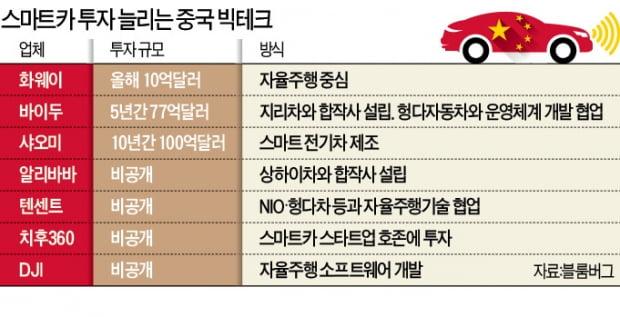 21조원+α…中 빅테크, 스마트카 '쩐의 전쟁'