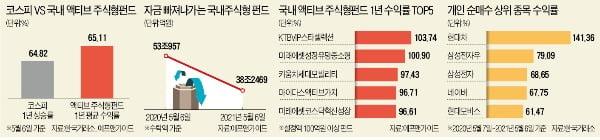 외면받던 주식형펀드의 '반전'…1년 묻어뒀으면 65% 수익