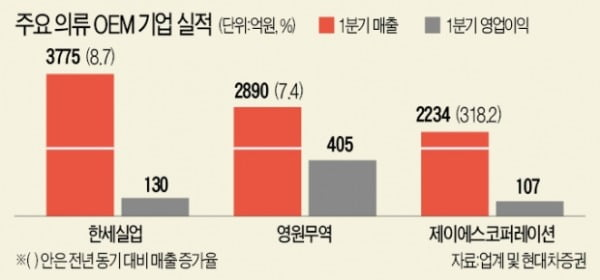 美·中 '보복 소비'…의류 OEM업체 '깜짝 실적'