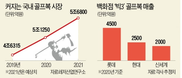 랄프로렌·퍼터 名家 피레티…한국 골프웨어 시장 뛰어든다
