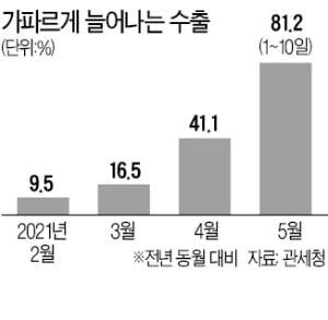 수출 증가폭 확대…이달 81%↑
