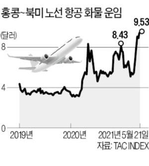 """항공 화물운임 최고가에 집단면역 기대…""""항공株의 시간 온다"""""""