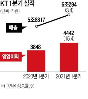 5G 끌고 新사업이 밀었다…SK텔레콤·KT '깜짝 실적'