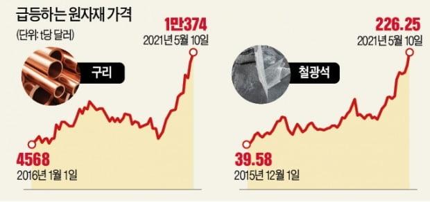 천장 뚫린 철광석·구리값…인플레 '부채질'