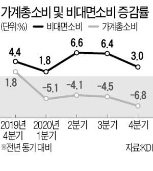 """""""2008년 금융위기 때와 다르다""""…비대면 소비 급증"""
