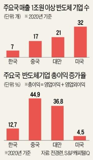 이익 증가율, 대만 37% vs 韓 13%…K반도체 '메모리 편식' 부메랑