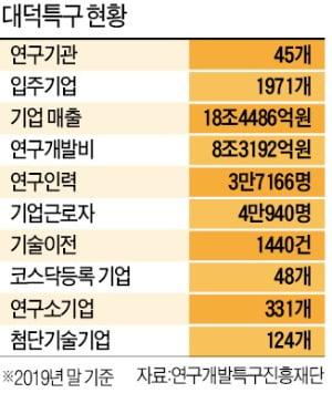 조성 50년 앞둔 대덕특구, '첨단산업 메카'로 리모델링
