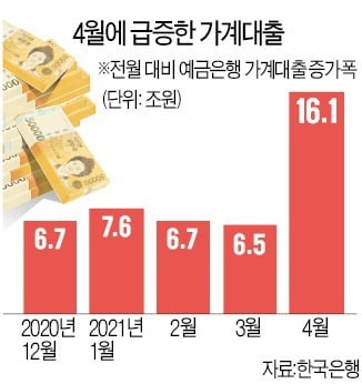 SKIET 공모주 청약으로 지난달 가계대출은 일시적인 급증세를 보이기도 했다.