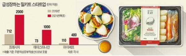 집밥 전성시대…밀키트 스타트업 '폭풍성장'