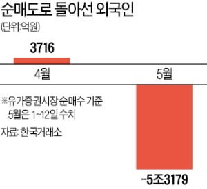 '대만 쇼크' 덮친 코스피…성장주·가치주 동반 추락