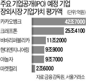 SKIET '따상' 실패로 다시 불거진 '장외 주식 거품론'