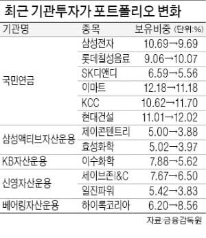 '큰손'들 조정장 포트폴리오 보니…롯데칠성 사고, 삼성전기 팔았다
