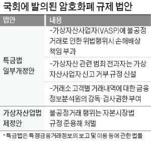 """암호화폐 공시 미리 본 거래소 직원 버젓이 투자…""""처벌 불가능"""""""