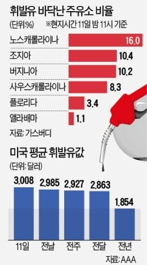 """""""주유소에서 5시간 대기""""…美 '패닉 바잉'에 휘발유값 7년來 최고"""