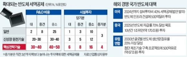 반도체 R&D 세액공제 최고 50%…韓도 총력전 선언