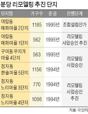 분당·산본 등 수도권 1기 신도시, 리모델링 추진 '탄력'